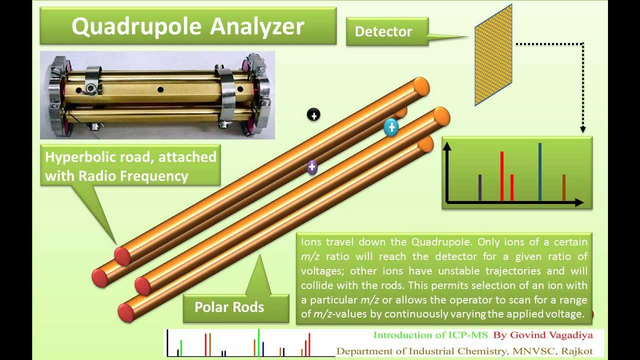 Inductively coupled plasma mass spectrometry by Govind Soni (HD ...