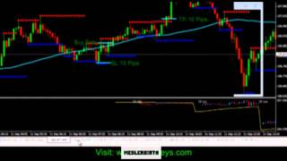 Forex! 3D System Review in Forex 27 01 2015    by MESLERO