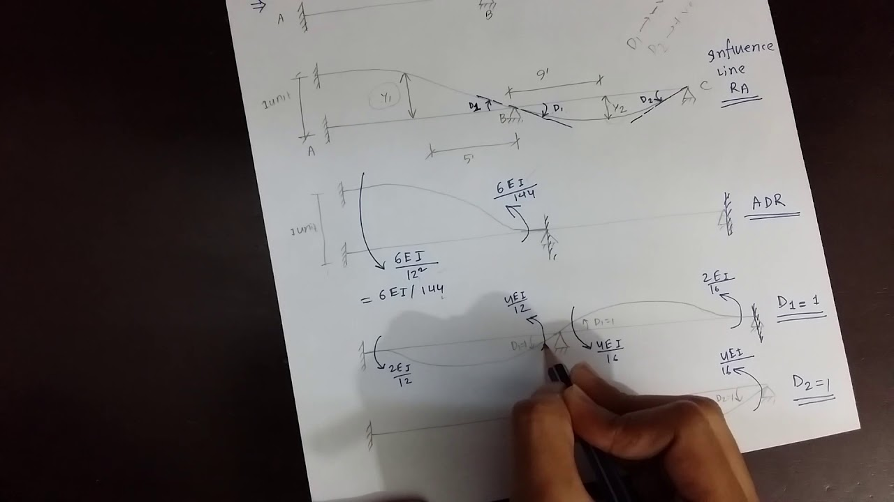 structural analysis design iii problem 5 influence line drawing quantitative approach  [ 1280 x 720 Pixel ]