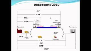 видео Договор поставки оборудования