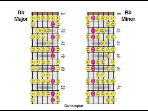 Major Minor Chord Relationship Lesson 08 C Db A Bbm Chord Youtube
