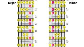 major minor chord relationship lesson #08 c# db / a# bbm chord