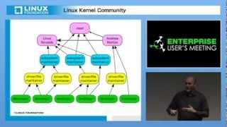 カーネル コミュニティ - 参加者と活動内容 Greg Kroah-Hartman(The Linux Foundation、フェロー)