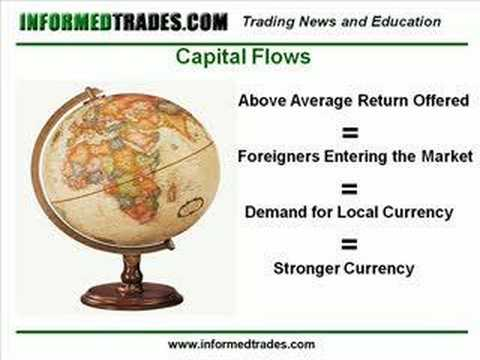 104. How Capital Flows Move the Forex Market