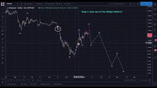 Daily Ethereum (ETH) Analysis: Bank Some Profits!! from BitcoinLive: https://bitcoin.live?aid=110