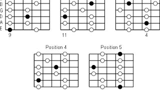 Theory Lesson 15: Minor and Major Pentatonic scales Summary and Formulas