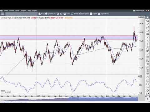 Euro/US-Dollar: Aus der Traum? - Chart Flash 11.06.2018