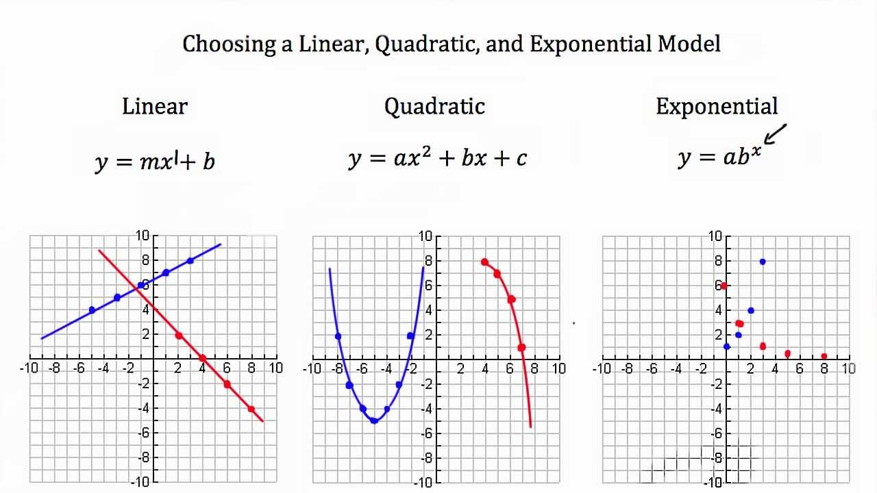 Modeling Linear Functions Quadratic Functions Exponential