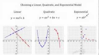 Repeat youtube video Modeling- Linear Functions, Quadratic Functions, Exponential Functions PT 1