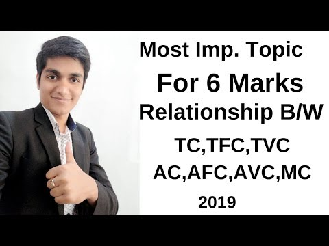 Relationship Between Cost Curve AC,MC,AVC,AFC,TFC,TC,TVC Most Important 6 Marks Topic
