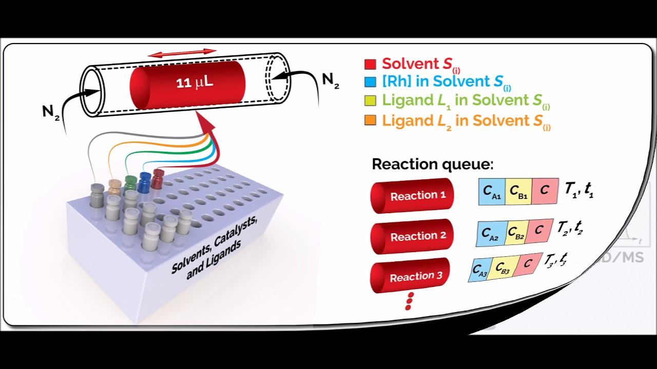 medium resolution of single droplet flow chemistry