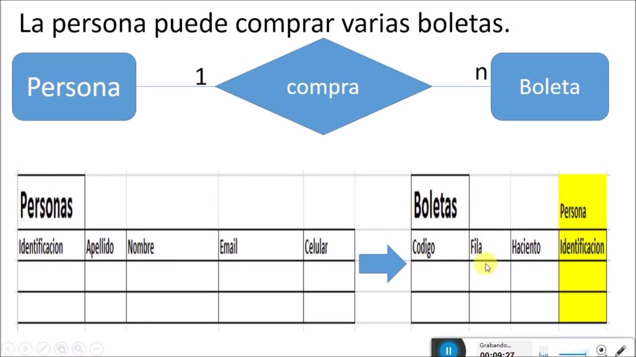 Bases de Datos desde Cero. Modelo Relacional (4) - YouTube