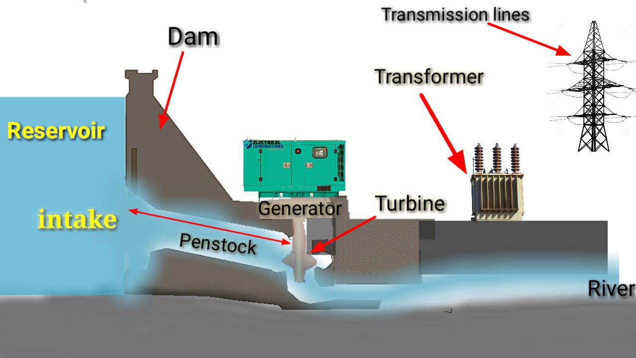 hight resolution of hydro power conventional hydroelectric dam