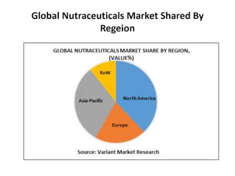Global Nutraceuticals Market Report, published by Variant Market Research