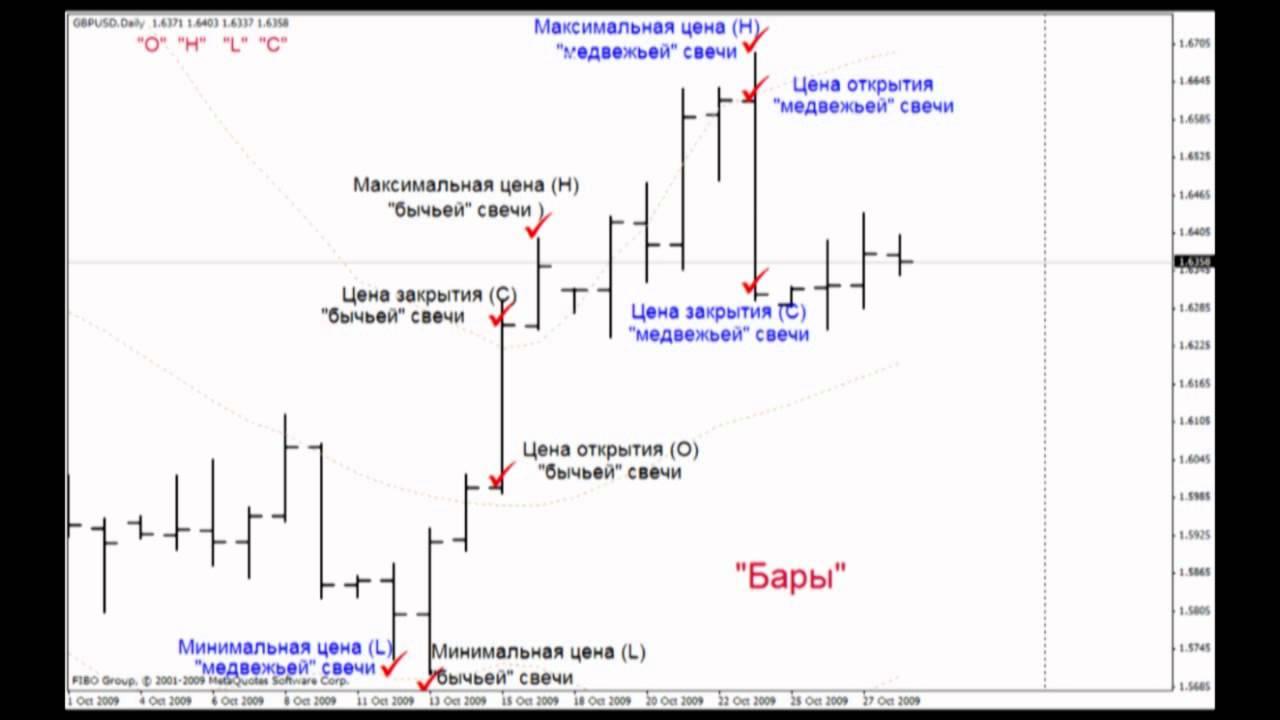 Как составить графики на форекс форекс фо ю
