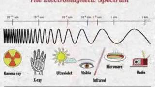 The Electromagnetic Spectrum Song - by Emerson & Wong Yann (Singapore)