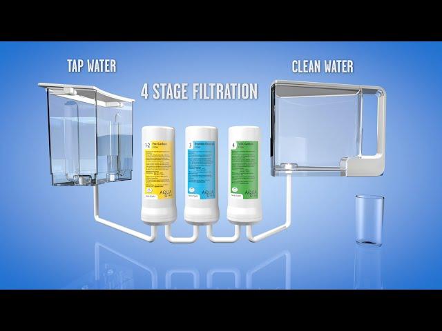 AquaTru  2018