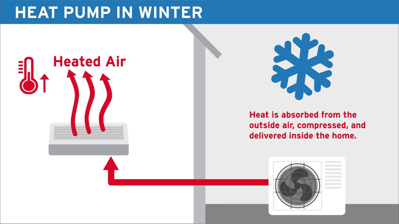Winter heat pump operation - YouTube