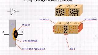 Полупроводниковые приборы  Урок 77