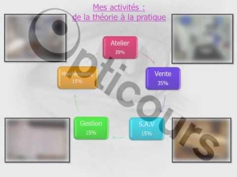 Exemple De Rapport De Stage Youtube