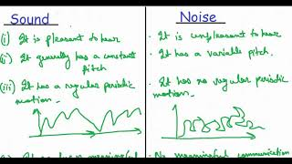 Difference between Noise and Sound.