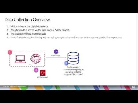 How Adobe Analytics