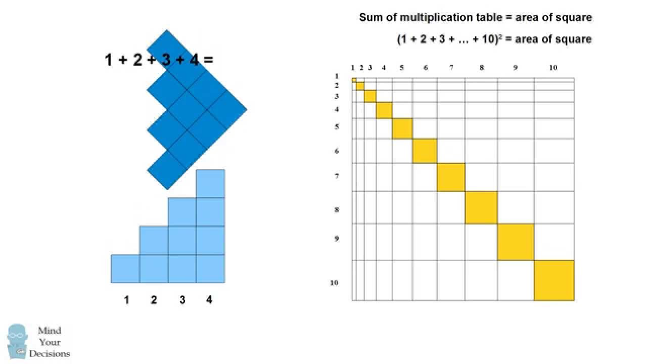 Beautiful pattern in times table summing the numbers youtube gamestrikefo Gallery