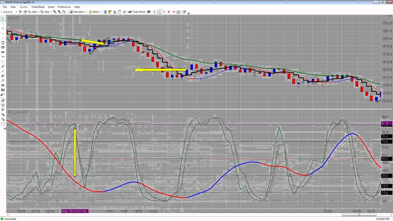 Emini Live Trading Cfrn 352013 Gold 30 Russell 2000 12 Youtube