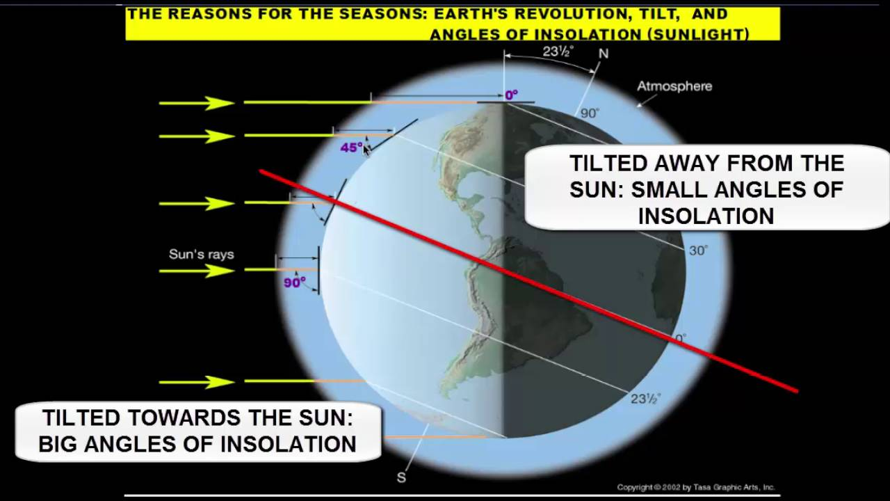 Changes in the sun moon tides and seasons lessons tes teach earths revolution reasons for the seasons pooptronica
