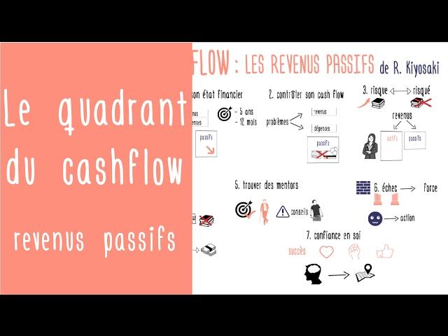 Développer des revenus passifs : Le Quadrant du CashFlow de R. Kiyosaki