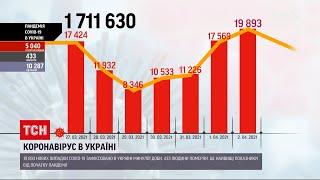 Коронавірус в Україні третій день поспіль добова смертність від ускладнень б є рекорди