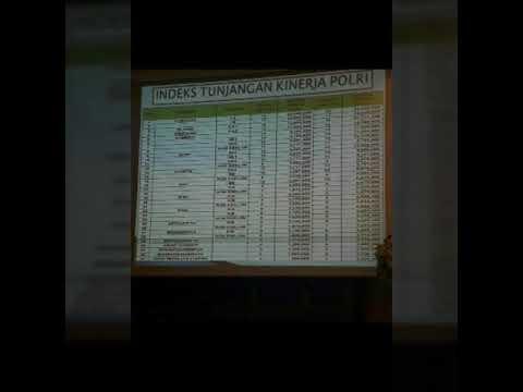 Kenaikan Remunerasi  Tunjangan Kinerja TNI POLRI 70%