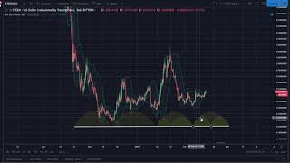 STEEM Analysis: As Posted on Bitcoin.Live on Feb. 15th