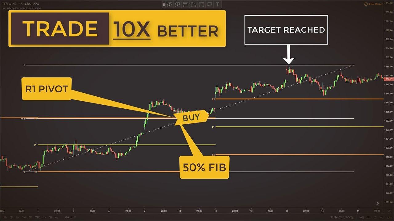 Trading With Fibonacci Pivot Points Made Easy Forex Stock