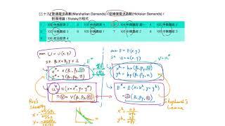 重點三十九:普通需求函數/受補償需求函數/對偶理論/Slutsky方程式