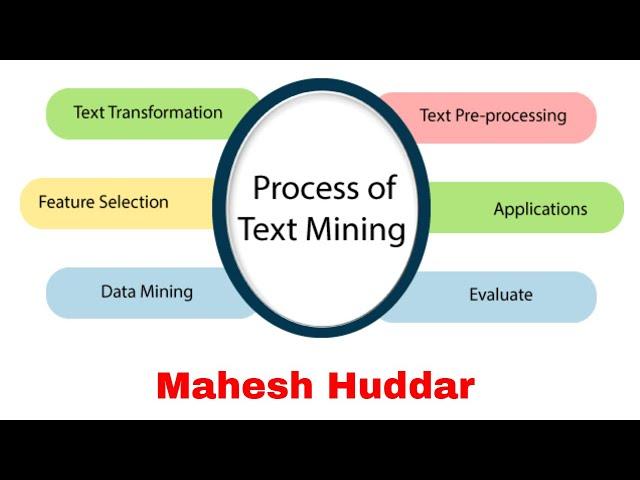 Text Mining Process Term Document Matrix Advantages Disadvantages of Text Mining - by Mahesh Huddar