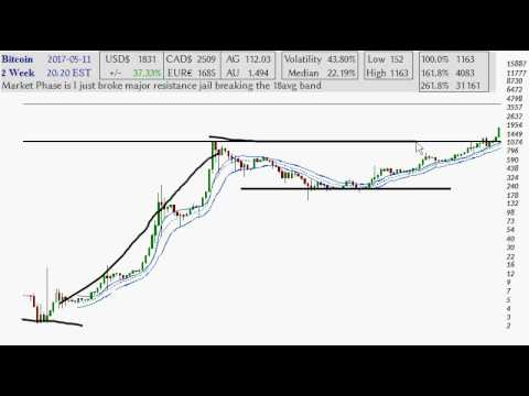 Bitcoin long ter trading chart