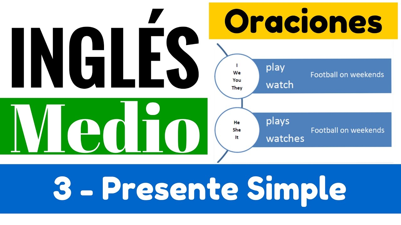 Presente simple oraciones afirmativas y negativas yes en ingl s 2 video 3 youtube - Librerias en ingles ...