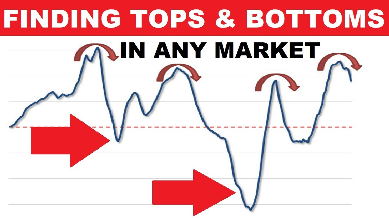 A Genius Trick To Find Tops And Bottoms In Any Market Youtube