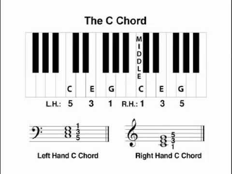 The C chord. Learn what a C chord is. - YouTube
