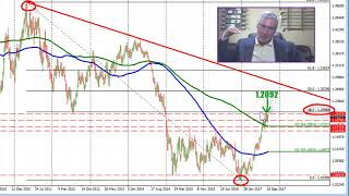 Is the EURUSD ready to get out of this narrow range?  I think so!