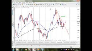 أهم فرص وتوقعات العملات الأسبوعية مع شرح لطريقة استخراج الفرص 12 -16 مارس