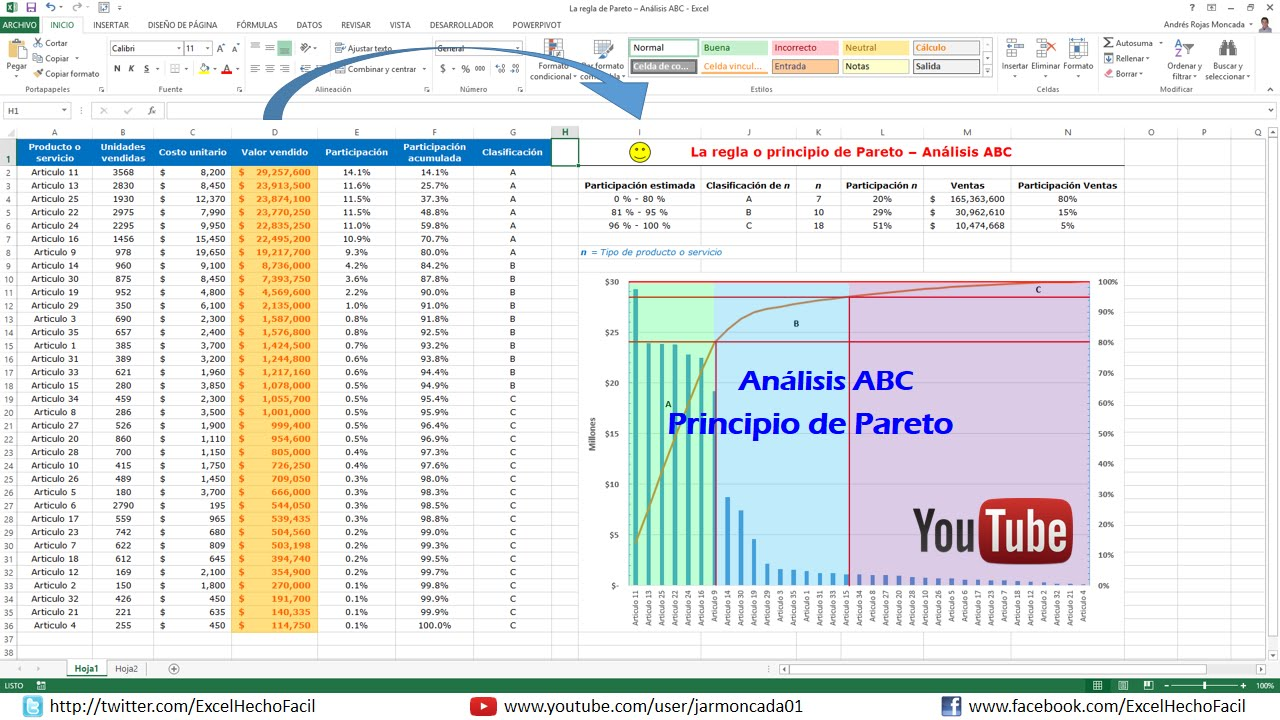 Regla de Pareto – Análisis ABC - YouTube