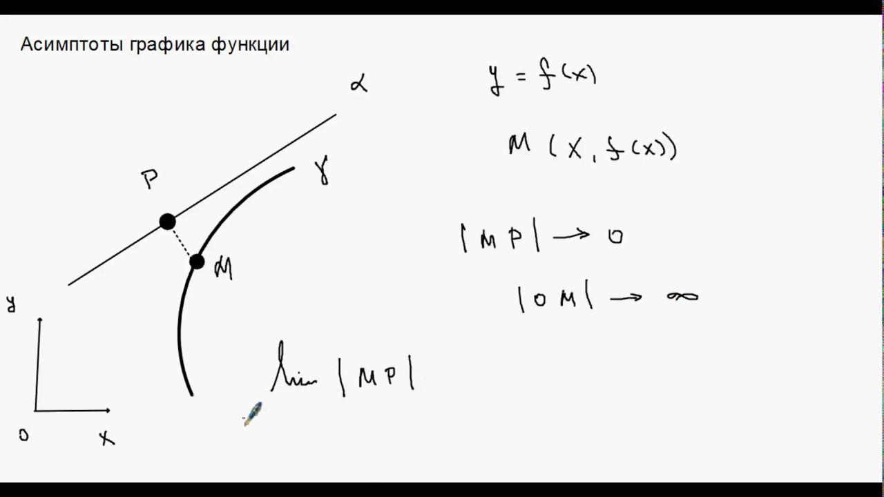Нахождение асимптот функции алгоритм