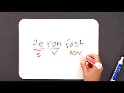 How to Use Adverbs | Grammar Lessons