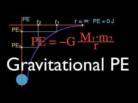 Gravitation (8 of 17) Gravitational PE Far From Earth, the Negative Sign, An Explanation