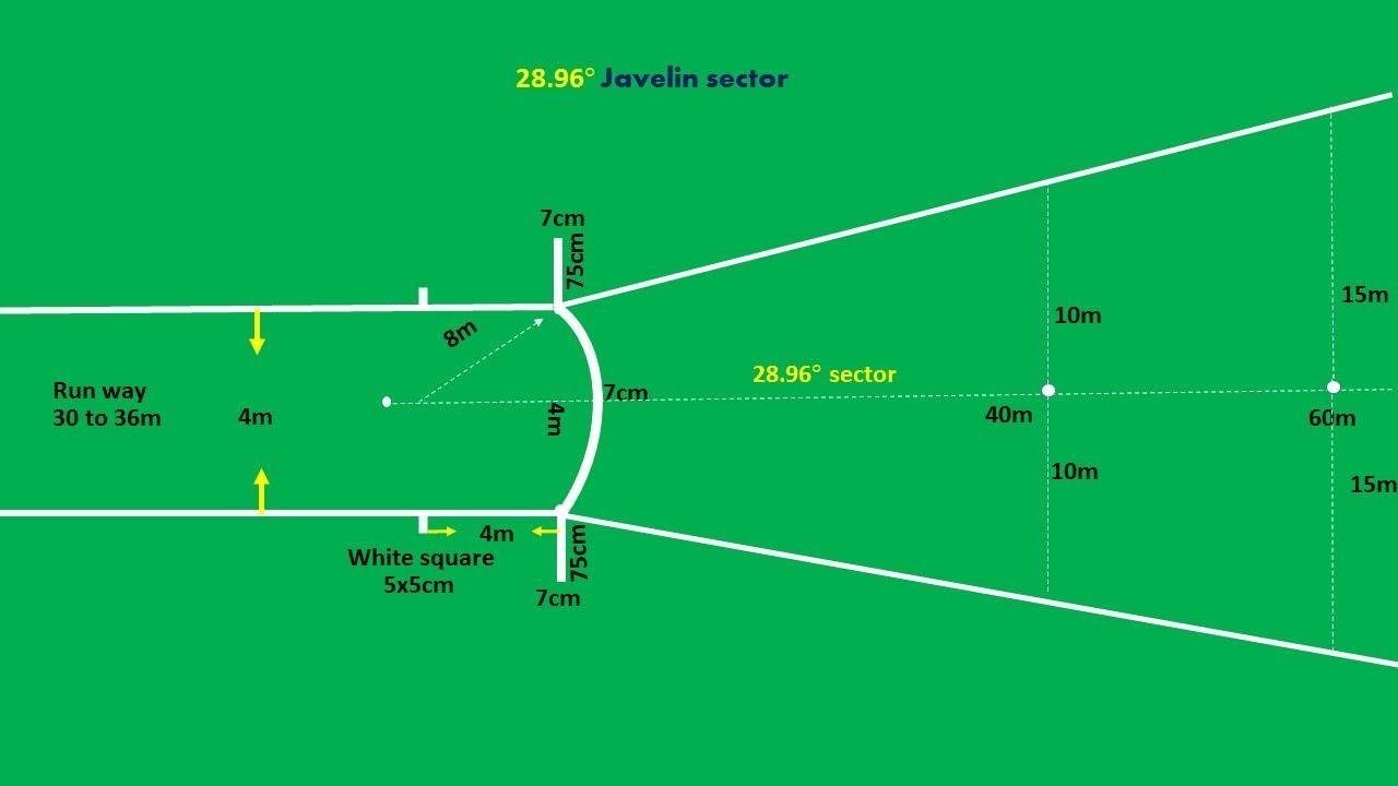 high school shot put diagram ge xl44 gas range parts javelin sector marking plan - youtube