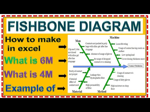 Fishbone Diagram How To Make In Excel Sheet, What Is 6M & 4M In Inshicawa Diagram