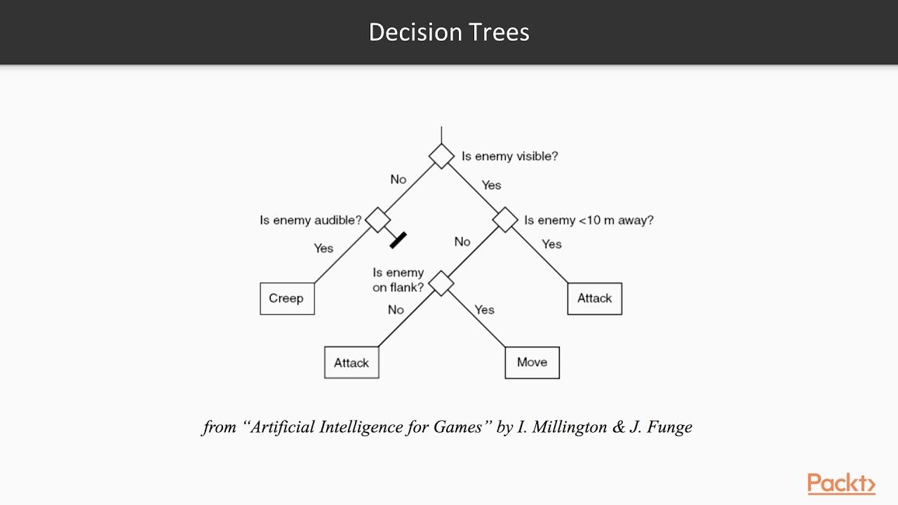 Decision Tree Game