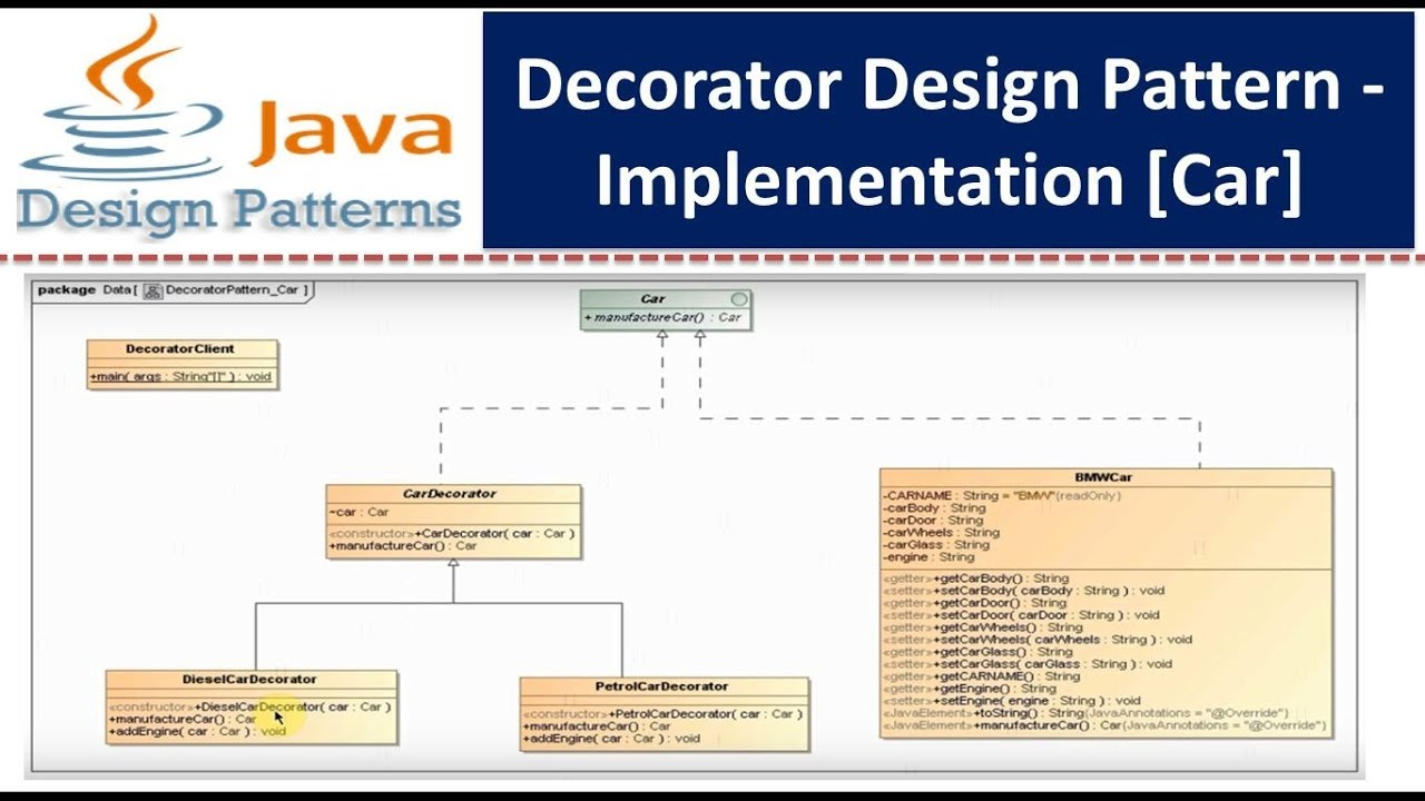 Decorator Design Pattern Awesome Ideas